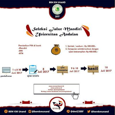 Pendaftaran Seleksi Jalur Mandiri Universitas Andalas