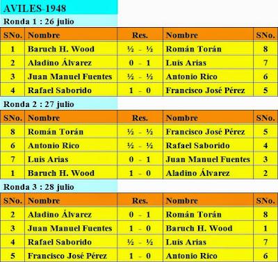 Resultados tres primeras rondas del II Torneo Internacional de Ajedrez de Avilés 1948