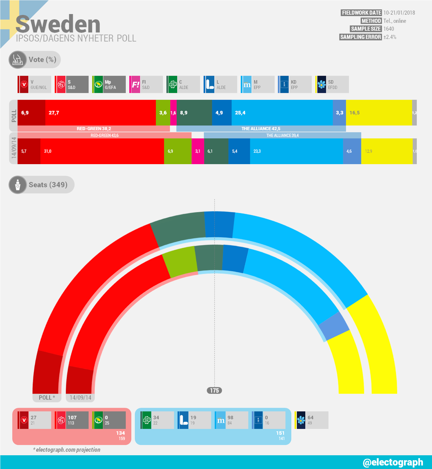 SWEDEN Ipsos poll chart for Dagens Nyheter, January 2018
