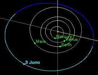 asteroid orbit diagrams - photo #11