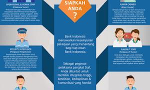 Pengalaman Tes Bank Indonesia Jalur Staff