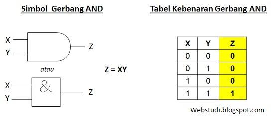 Simbol dan tabel kebenaran gerbang AND
