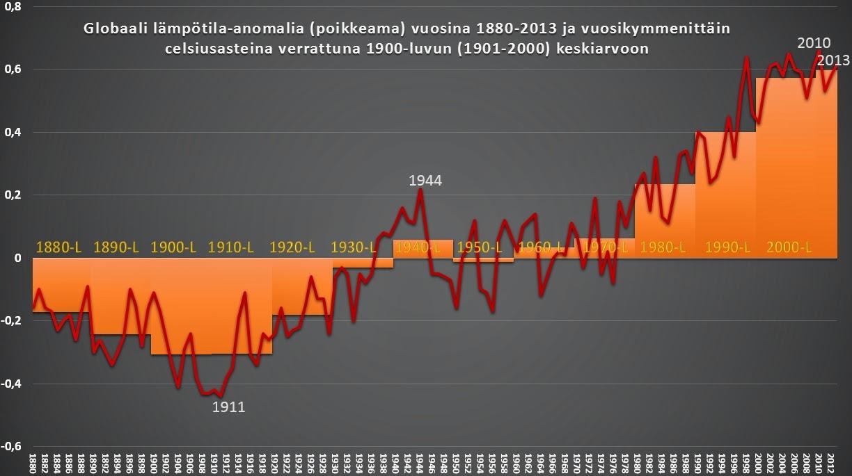 Maapallon Lämpötilahistoria