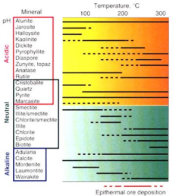 Kelompok Mineral Alterasi Berdasarkan Lingkungan Pembentukannya dan Faktor-faktor yang Mempengaruhi Alterasi Hidrotermal