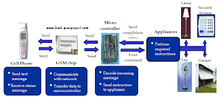 GSM based Device Controlling System