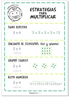 Multiplicar - operaciones poster estrategias