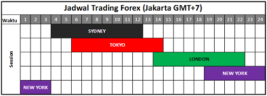 Jam Bursa Dunia dan Forex - cryptonews.id