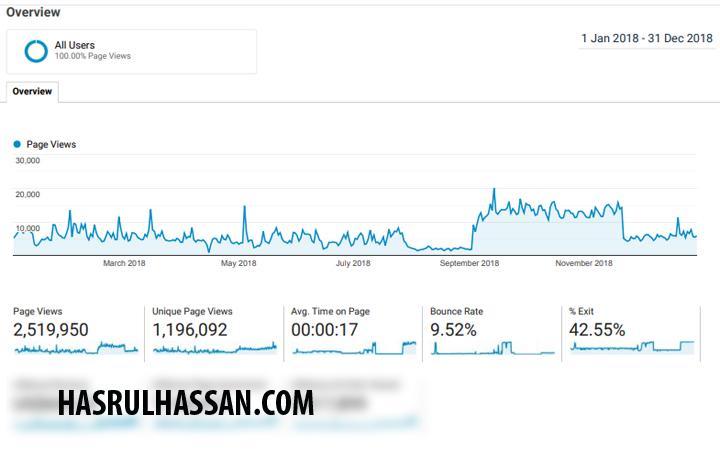 Jumlah Pageviews 2018 Blog HasrulHassan.com