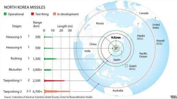 Daftar rudal KoreaUtara
