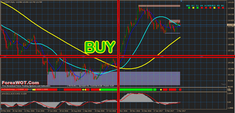 Learn Forex Trend Trading Rules with Moving