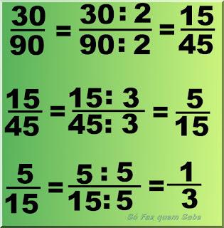 Simplificação da fração 30/90 até sua forma irredutível 1/3 pelo método das divisões sucessivas