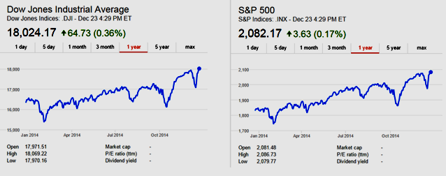 Screenshot: Dow Jones Industrial Average and S&P 500 Index 2014