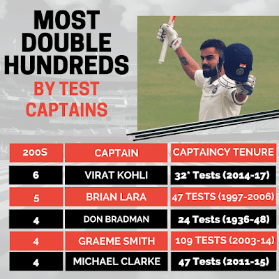 Virat Kohli Sets Record for Most Double Centuries as Test Captain