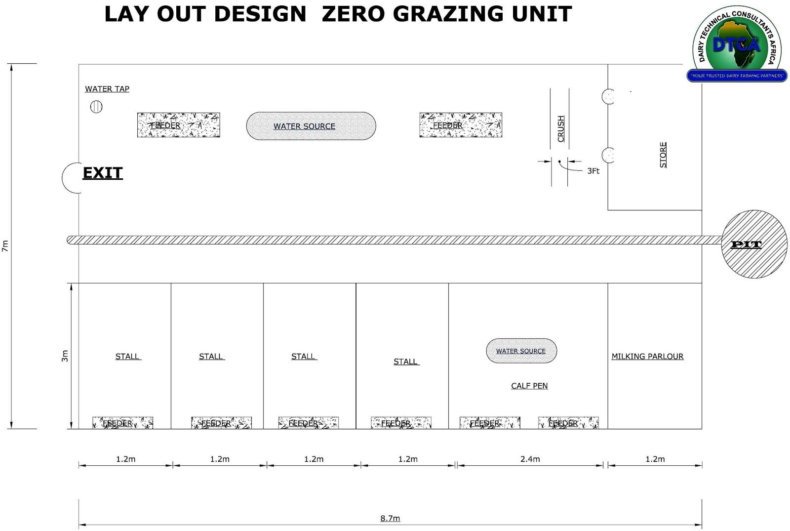 Zero Grazing Unit Plan