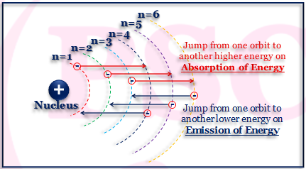 Emission and Absorption of Energy of an Electron