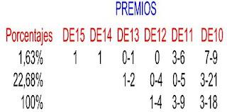 QUINIELA REDUCIDAS AL 12
