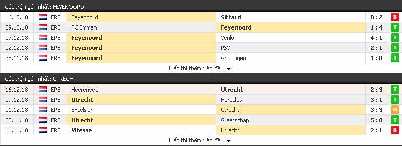 Nhận định bóng đá Feyenoord vs Utrecht, 02h45 ngày 21/12/2018 Feyenoord3
