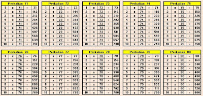 Tabel Perkalian 71 sampai 80