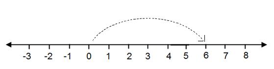 Penjumlahan bilangan bulat materi matematika kelas 4 sd semester penjumlahan bilangan bulat materi matematika kelas 4 sd semester 2 ccuart Choice Image