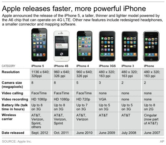 compare iphone models how real business affects and relates to economics 1600