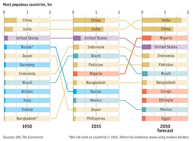 Σύγκριση της πληθυσμιακής ανάπτυξης Ινδίας - Κίνας με animation, ένα παράδειγμα προς αποφυγή για την Ελλάδα