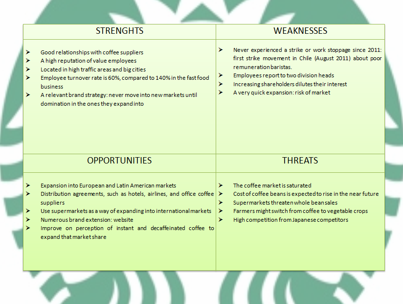 Porter Five Forces Analysis of Starbucks
