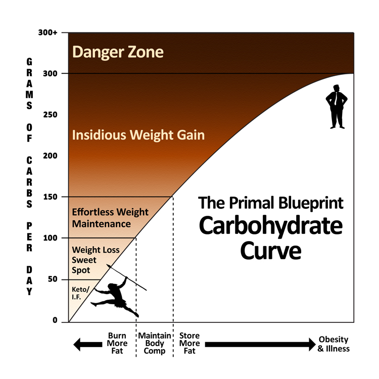 The primal transplant thoughts on calorie counting according to this curve maintaining an average daily carbohydrate intake between 50 and 100 grams will result in weight loss for most people malvernweather Choice Image