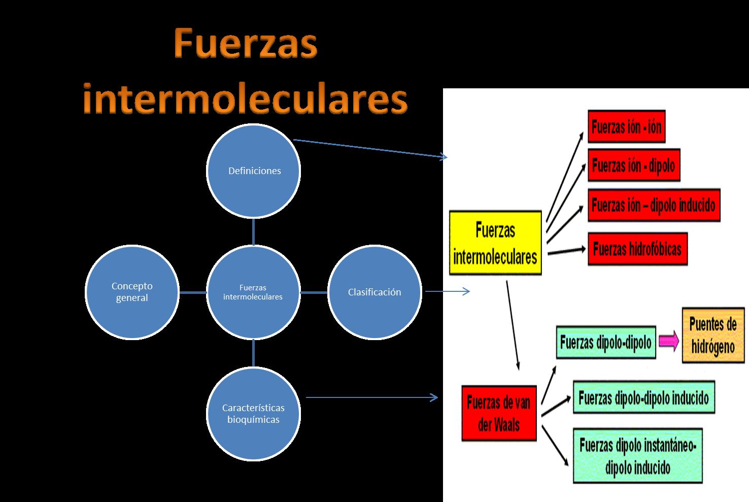 cuadro sinoptico de las fuerzas intermoleculares