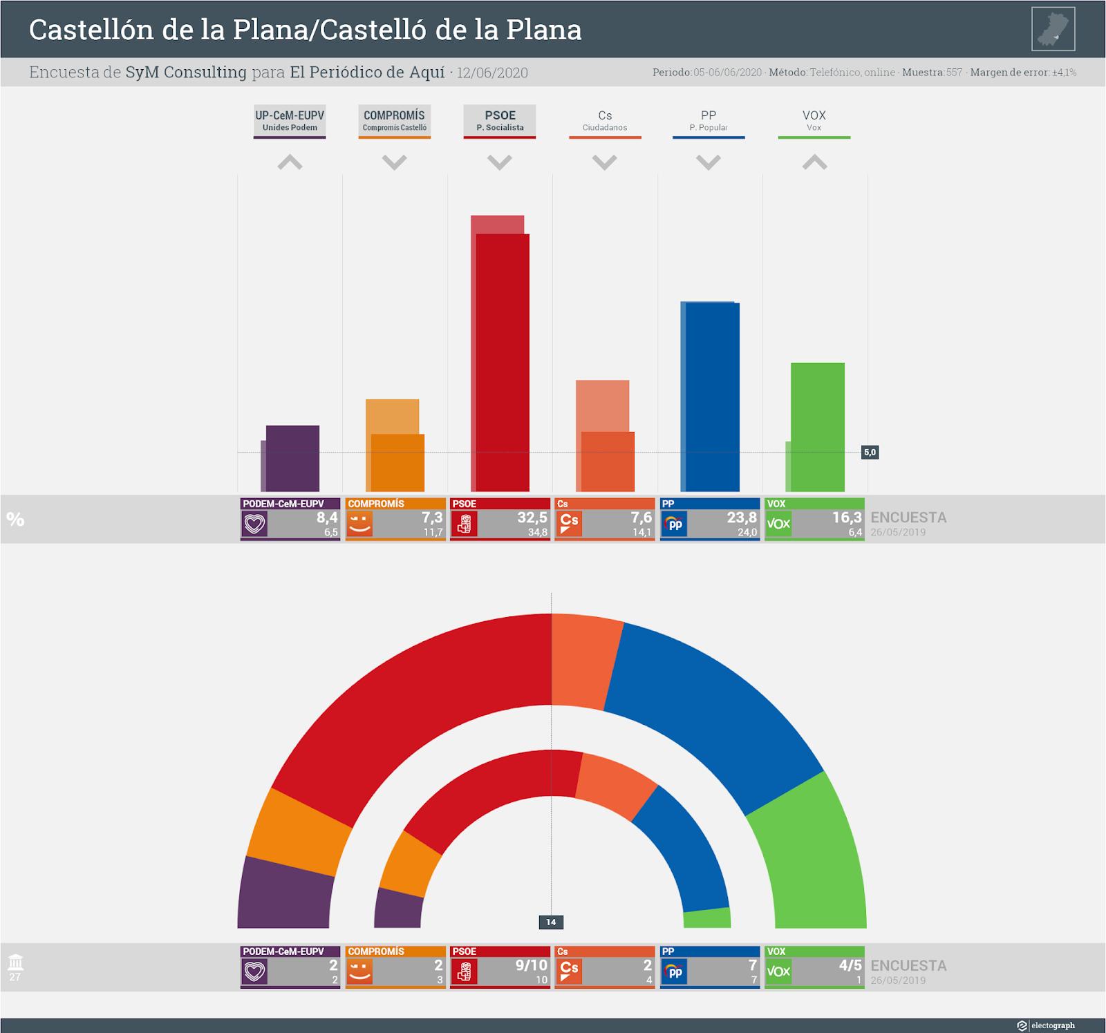 Gráfico de la encuesta para elecciones municipales en Castellón/Castelló de la Plana realizada por SyM Consulting para El Periódico de Aquí, 12 de junio de 2020