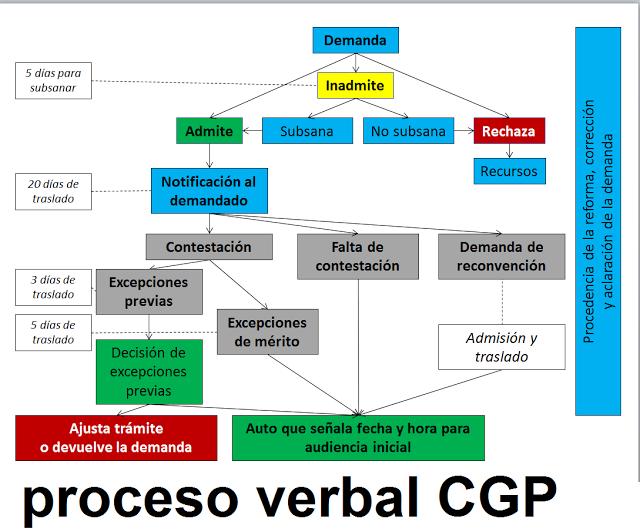 0cbcde6df GMH ASESORIAS: EL PROCESO VERBAL EN EL CÓDIGO GENERAL DEL PROCESO