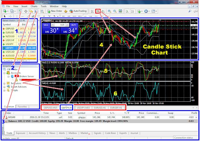 Pengertian Arti Profit, Loss, Trading, Trader Dasar Forex