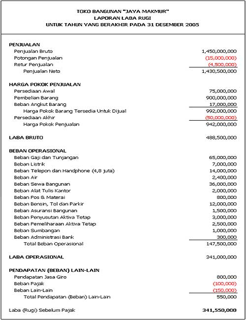 Laporan Laba Rugi Income Statement Atau Profit And Loss Statement Mochamad Ali Dwi Saputra