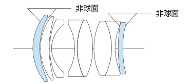Оптическая схема объектива Voiglander Nokton 40mm f/1.2 Aspherical
