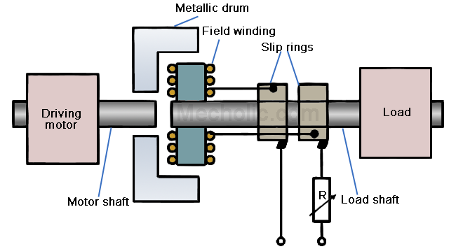 Eddy Current Clutch Working Application Advantages And
