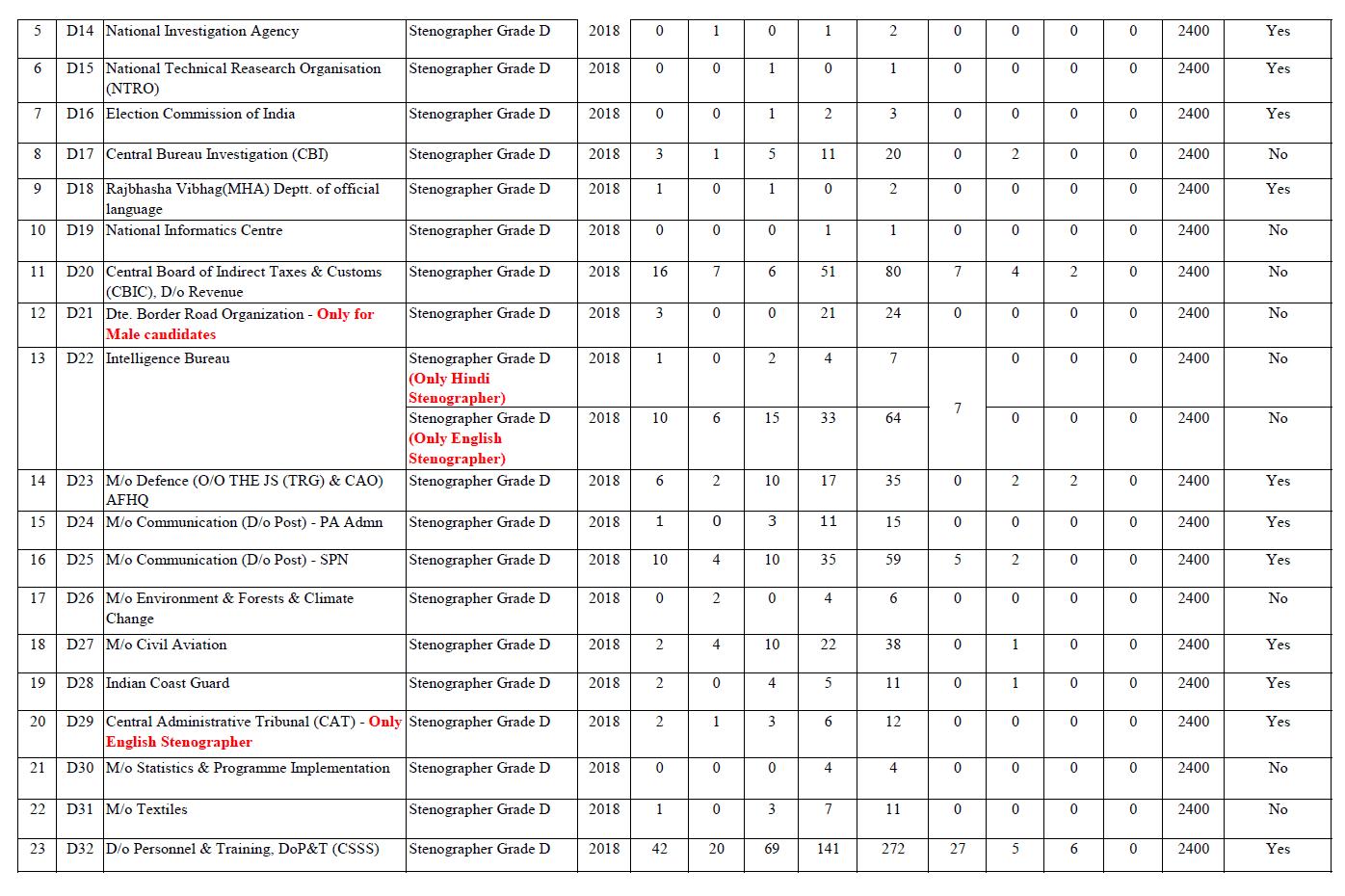 SSC Stenographer Revised Vacancies Part 2
