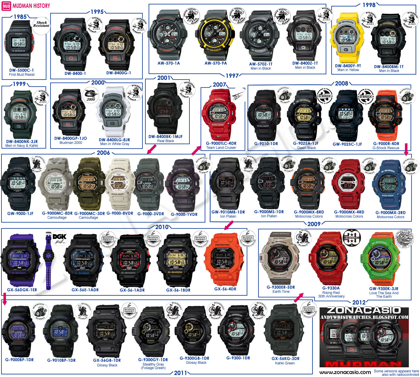 segmentation g shock The new target consumer which is teenagers would get attracted to the advertisement and the products, casio's g shock, baby g, and sheen g shock is specially designed for guys while baby g and sheen are designed for ladies.