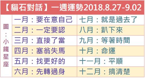 【貓石對話】一週運勢2018.8.27-9.02