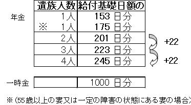 社労士語呂合わせと覚え方: 労災 遺族(補償)給付日数