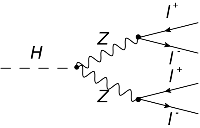 Diagram of a Higgs boson decay process into two Z bosons, each decaying in to two leptons.