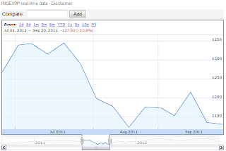 Google Finance: S&P 500, 1 July 2011 through 1 October 2011