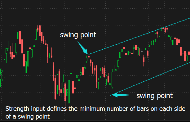 PatternSmart com: What is swing point, swing high and swing low