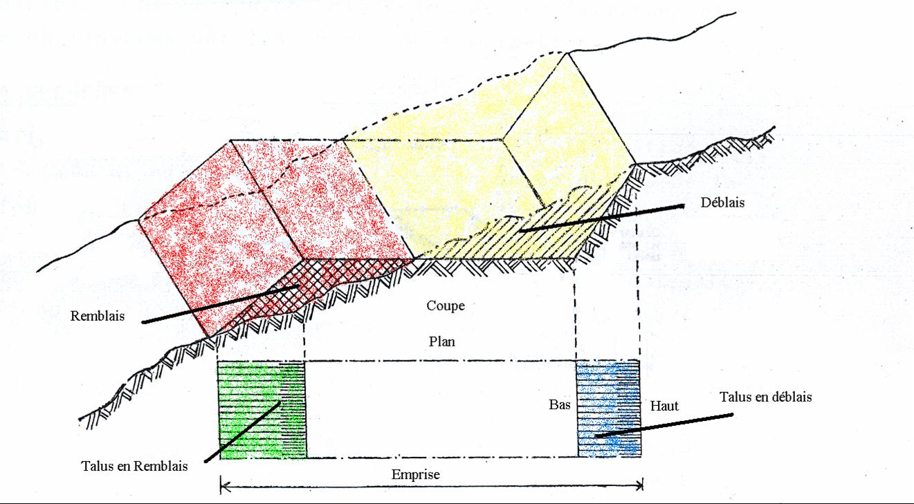 Comment Faire Un Terrassement En Pente terrassements - génie civil