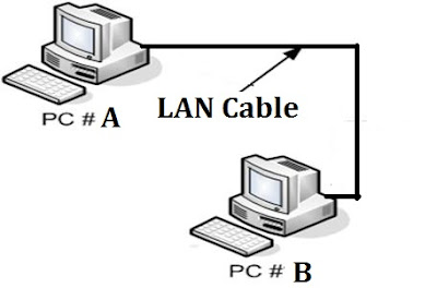 How To Connect Two Pc Via Lan Cable In Windows 7: How To Share Files Via LAN Without Internet Connection On Windows 7/8rh:cyberkey.in,Design