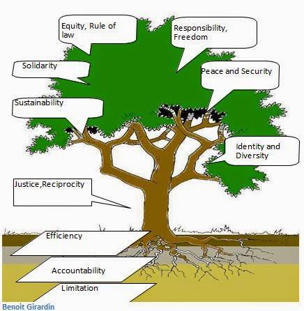 pohon etika benoit girardin
