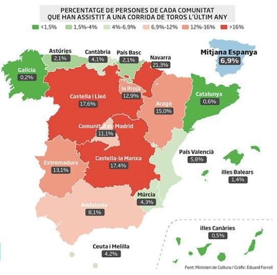 Percentage of the Spain population that went to a bullfight last year