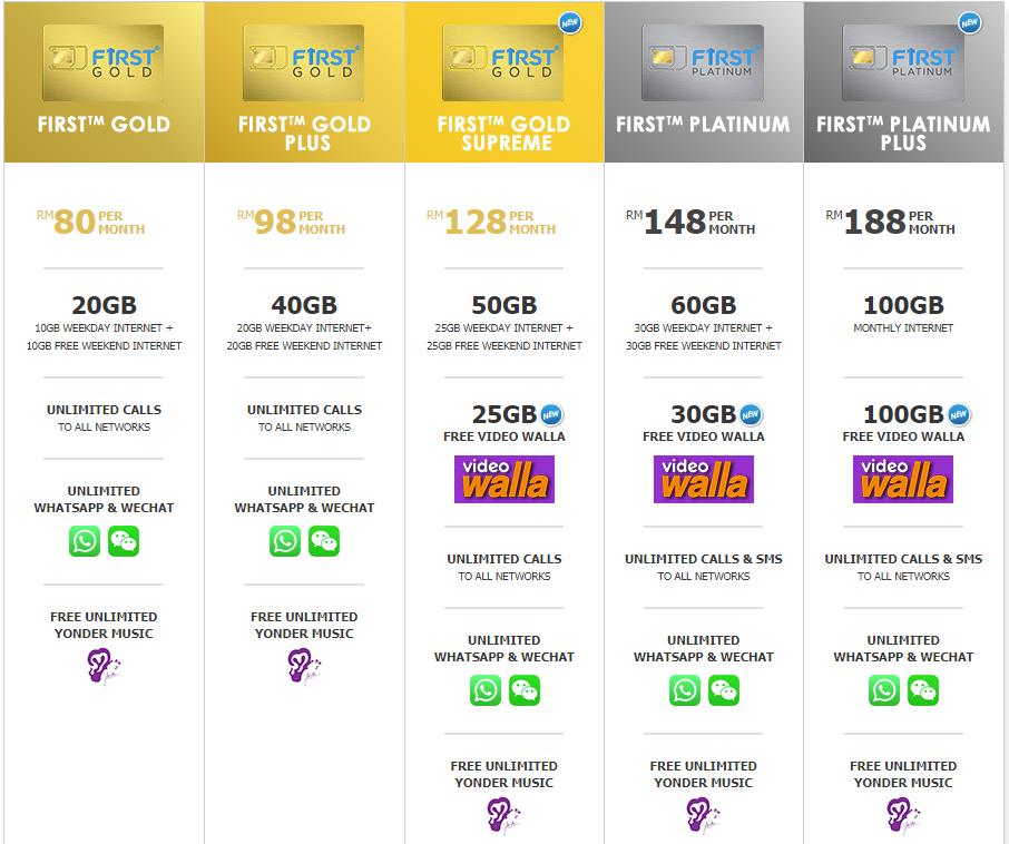 Celcom 7种Postpaid Plan,一个列表看明白