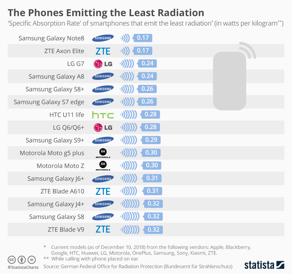 This chart lists the 'Specific Absorption Rate' of smartphones that emit the least radiation