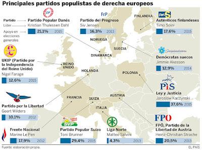 Resultado de imagen de populismo europa