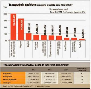 Τα γουναρικά στην 8η θέση εξαγωγών της Ελλάδας στην Κίνα για το 2013