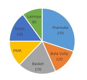 Contoh soal dan pembahasan materi statistika sinau matematika dalam satu sekolah diketahui banyaknya siswa adalah 900 siswa yang telah memilih ekstrakurikuler seperti pada gambar diagram lingkaran di bawah ini ccuart Image collections